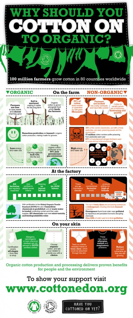 organic_cotton_infographic